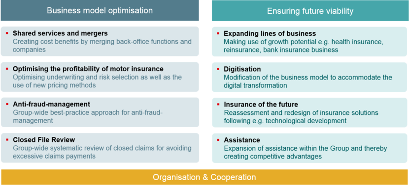 The graphic shows the VIG agenda 2020 with its three priorities: Business model optimisation, Ensuring future viability, Organisation and cooperation