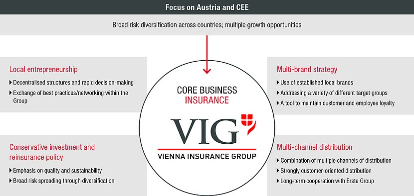 The grafic shows the four managment principles of VIG. By name: local entrepreneurship, multi-brand strategy, multi-channel distribution, conservative investment and reinsurance policy
