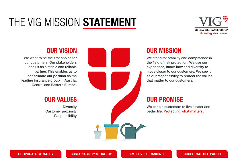 The graphic shows the VIG Mission Statement with our vision, mission, values and promise. Explanation see below.