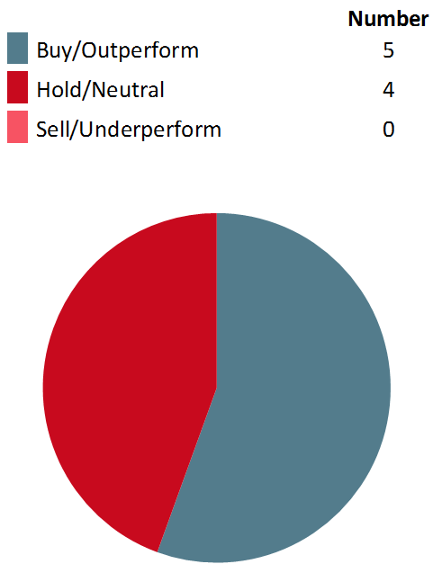 Analyst recommendation chart, where a number of 5 is recommended for buy/outperform, a number of 4 for hold/neutral and a number of 0 for sell/underperform